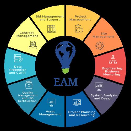 EAM-Infographics